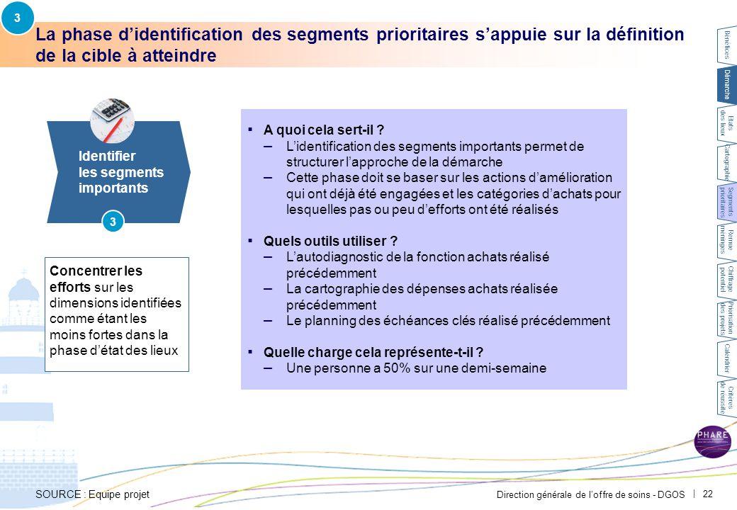 Direction générale de l'offre de soins - DGOS   22 La phase d'identification des segments prioritaires s'appuie sur la définition de la cible à attein