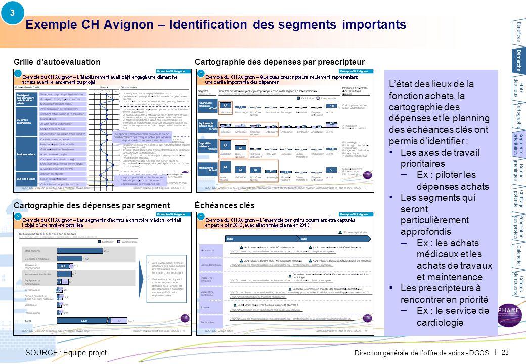 Direction générale de l'offre de soins - DGOS   23 Exemple CH Avignon – Identification des segments importants Grille d'autoévaluation Cartographie de