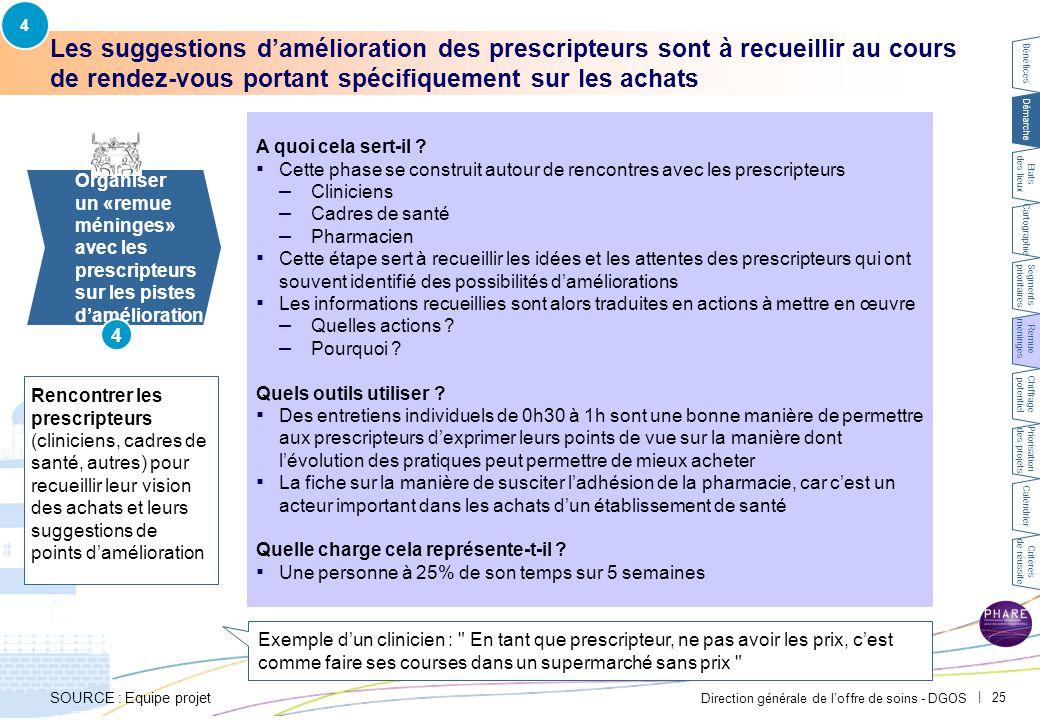 Direction générale de l'offre de soins - DGOS | 25 Les suggestions d'amélioration des prescripteurs sont à recueillir au cours de rendez-vous portant