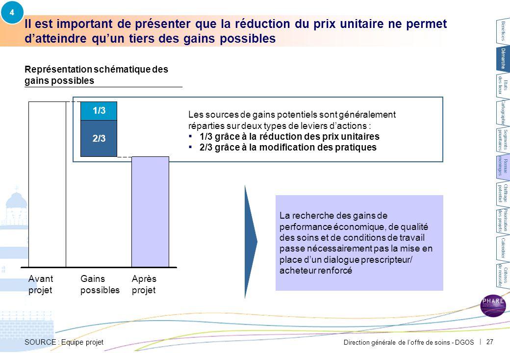 Direction générale de l'offre de soins - DGOS | 27 Il est important de présenter que la réduction du prix unitaire ne permet d'atteindre qu'un tiers d