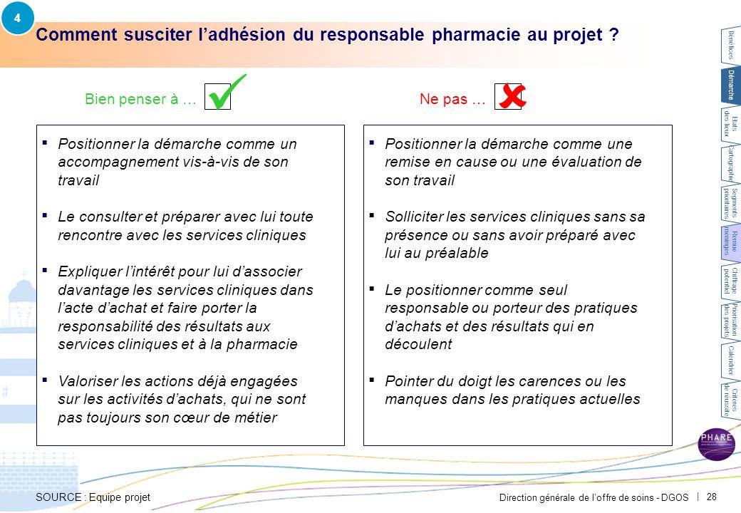 Direction générale de l'offre de soins - DGOS   28 Comment susciter l'adhésion du responsable pharmacie au projet ? Bien penser à …Ne pas …  ▪ Positi
