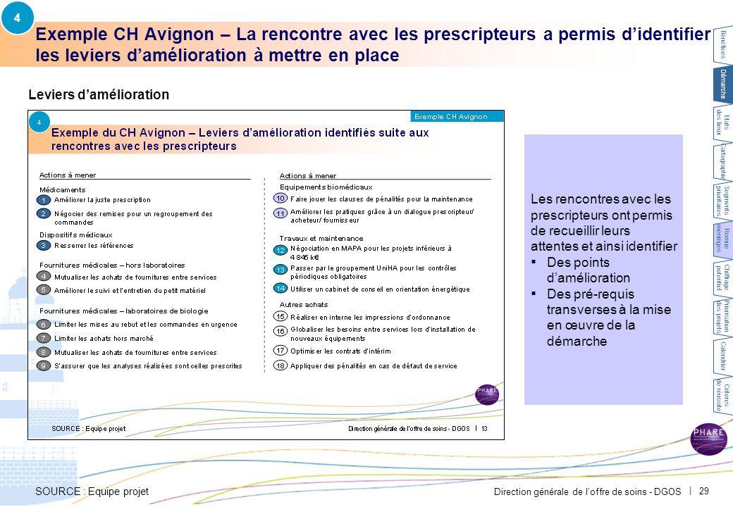 Direction générale de l'offre de soins - DGOS | 29 Les rencontres avec les prescripteurs ont permis de recueillir leurs attentes et ainsi identifier ▪