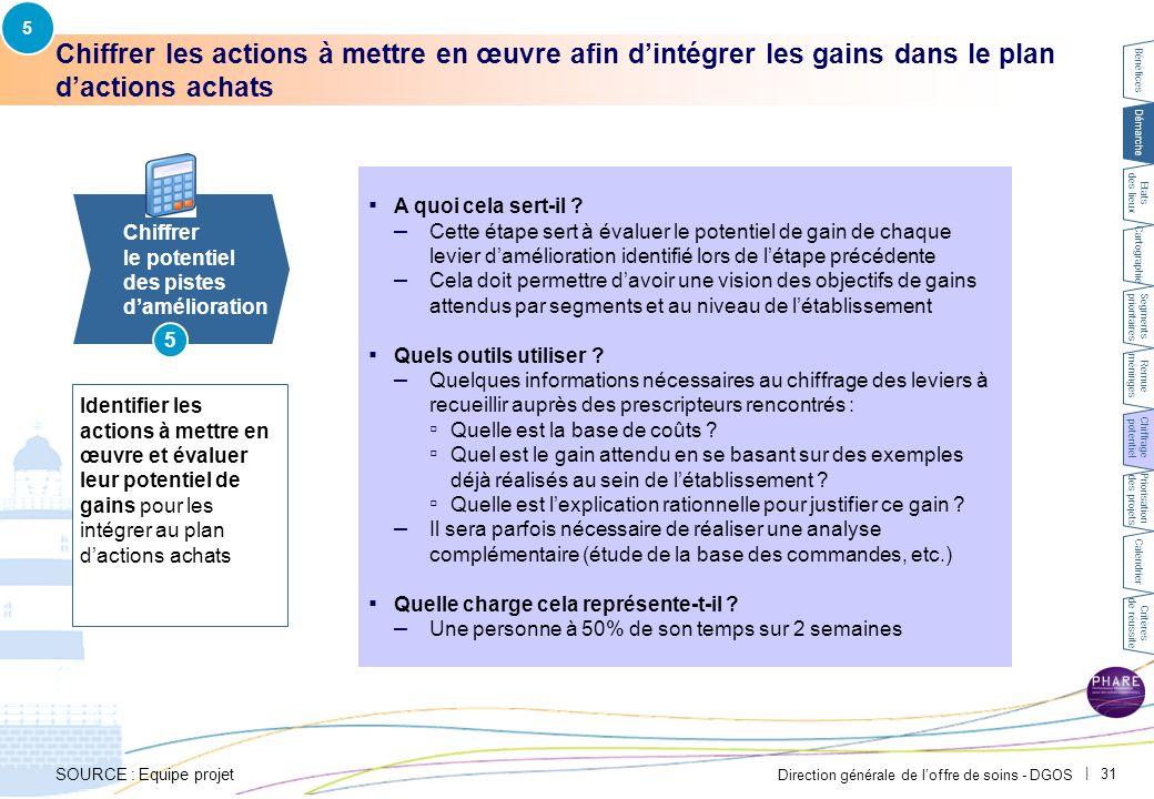 Direction générale de l'offre de soins - DGOS   31 Chiffrer les actions à mettre en œuvre afin d'intégrer les gains dans le plan d'actions achats 5 Ch