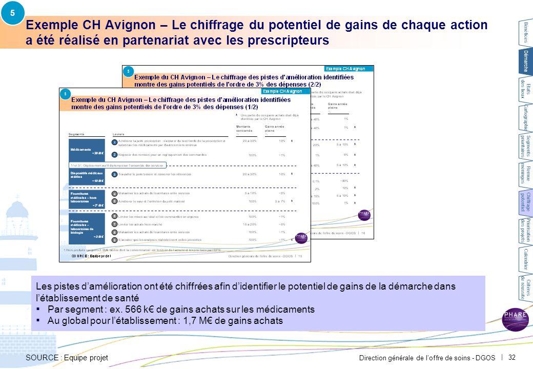 Direction générale de l'offre de soins - DGOS   32 Exemple CH Avignon – Le chiffrage du potentiel de gains de chaque action a été réalisé en partenari