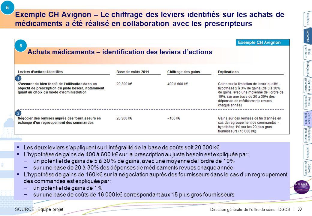 Direction générale de l'offre de soins - DGOS | 33 Exemple CH Avignon – Le chiffrage des leviers identifiés sur les achats de médicaments a été réalis