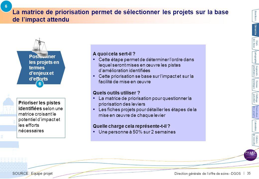 Direction générale de l'offre de soins - DGOS | 35 La matrice de priorisation permet de sélectionner les projets sur la base de l'impact attendu 6 Pos