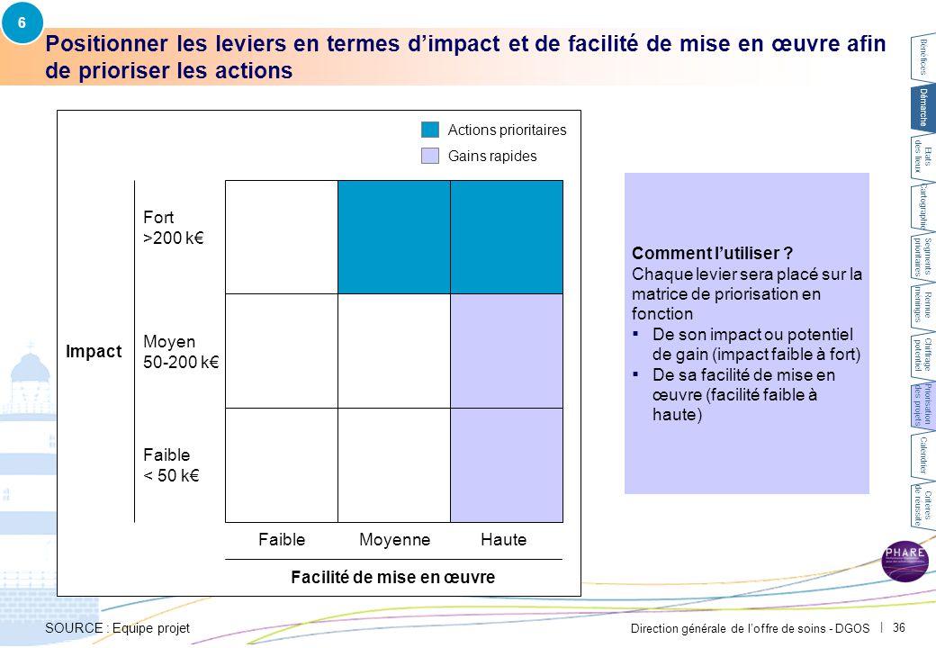 Direction générale de l'offre de soins - DGOS   36 Positionner les leviers en termes d'impact et de facilité de mise en œuvre afin de prioriser les ac