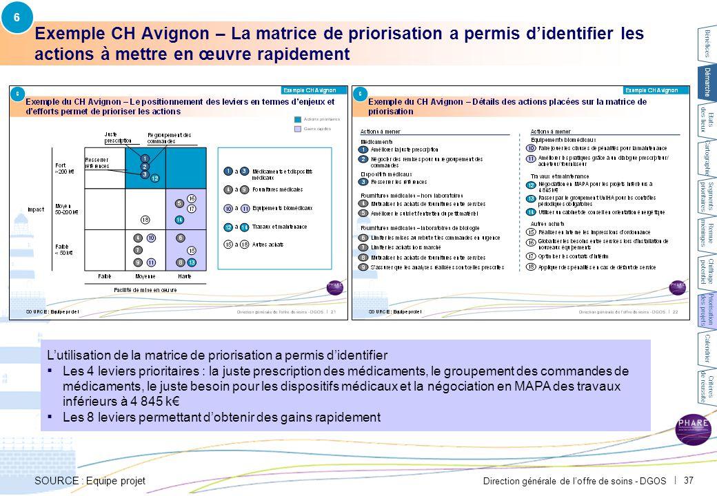Direction générale de l'offre de soins - DGOS   37 Exemple CH Avignon – La matrice de priorisation a permis d'identifier les actions à mettre en œuvre