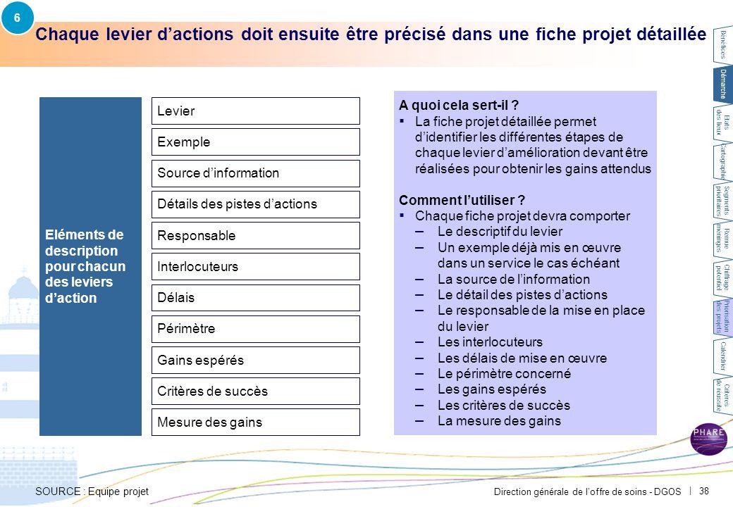 Direction générale de l'offre de soins - DGOS   38 Chaque levier d'actions doit ensuite être précisé dans une fiche projet détaillée SOURCE : Equipe p