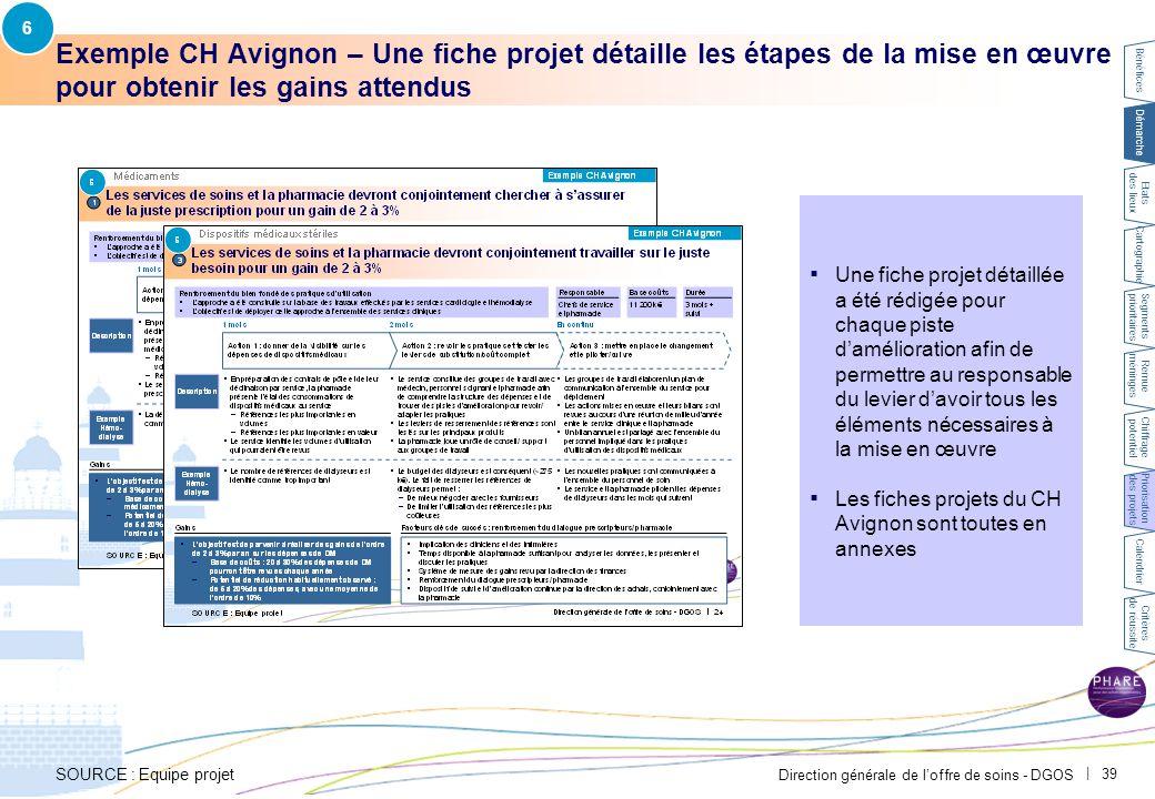 Direction générale de l'offre de soins - DGOS   39 Exemple CH Avignon – Une fiche projet détaille les étapes de la mise en œuvre pour obtenir les gain