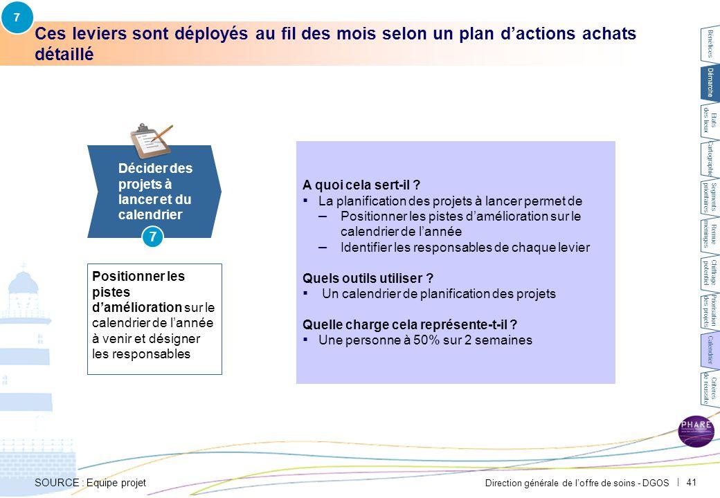 Direction générale de l'offre de soins - DGOS | 41 Ces leviers sont déployés au fil des mois selon un plan d'actions achats détaillé SOURCE : Equipe p