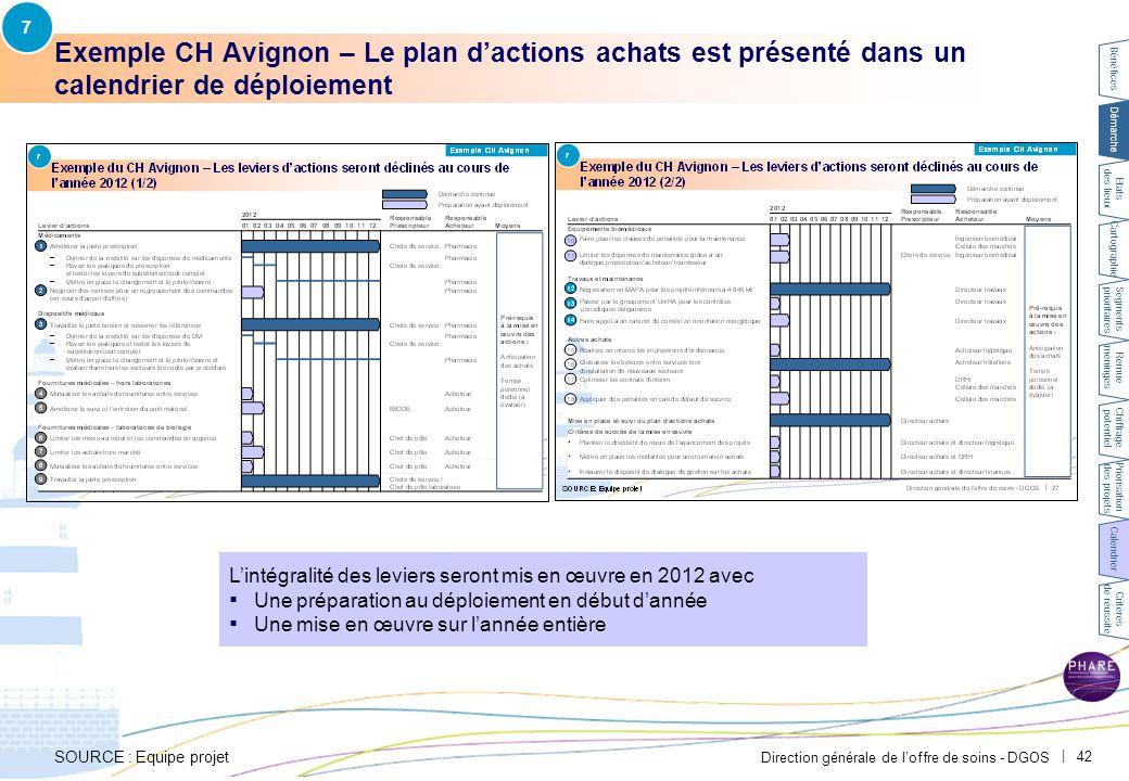 Direction générale de l'offre de soins - DGOS   42 Exemple CH Avignon – Le plan d'actions achats est présenté dans un calendrier de déploiement L'inté