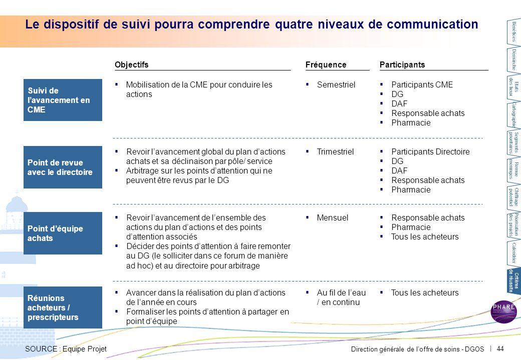 Direction générale de l'offre de soins - DGOS   44 Le dispositif de suivi pourra comprendre quatre niveaux de communication Point d'équipe achats Réun
