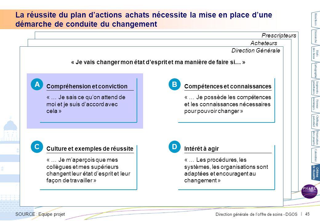 Direction générale de l'offre de soins - DGOS   45 Prescripteurs Acheteurs La réussite du plan d'actions achats nécessite la mise en place d'une démar