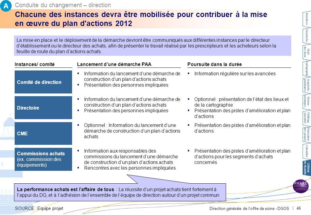 Direction générale de l'offre de soins - DGOS | 46 Chacune des instances devra être mobilisée pour contribuer à la mise en œuvre du plan d'actions 201