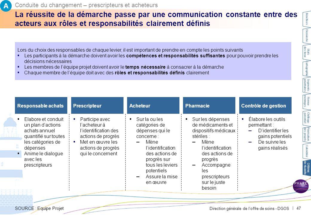 Direction générale de l'offre de soins - DGOS | 47 Responsable achats ▪ Élabore les outils permettant : – D'identifier les gains potentiels – De suivr