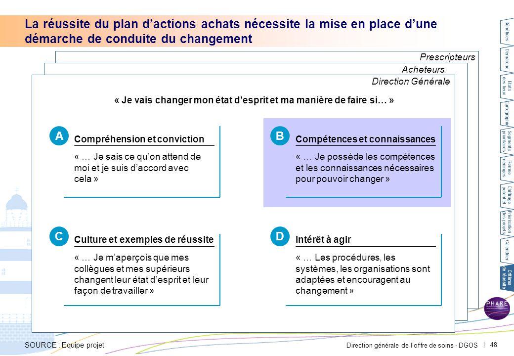 Direction générale de l'offre de soins - DGOS | 48 Prescripteurs Acheteurs La réussite du plan d'actions achats nécessite la mise en place d'une démar