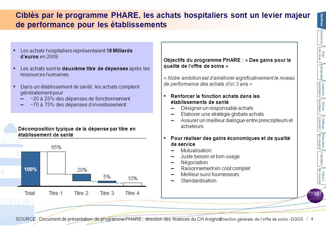 Direction générale de l'offre de soins - DGOS   4 Ciblés par le programme PHARE, les achats hospitaliers sont un levier majeur de performance pour les