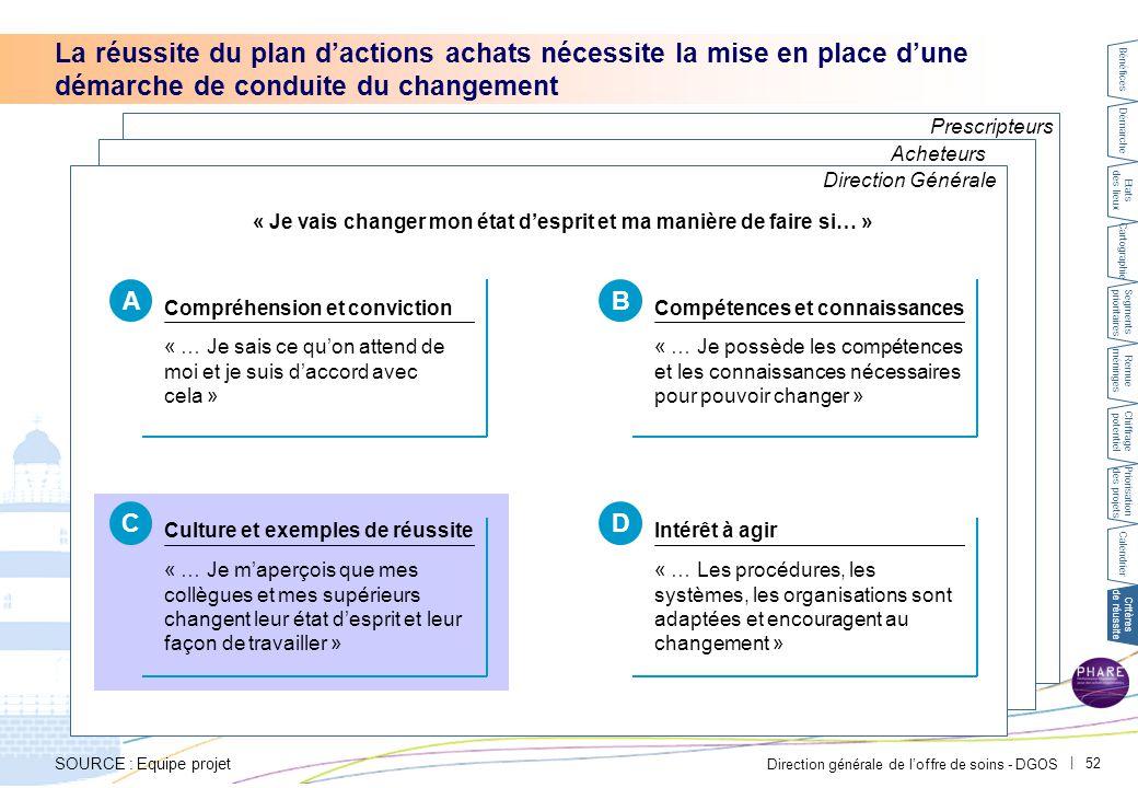 Direction générale de l'offre de soins - DGOS | 52 Prescripteurs Acheteurs La réussite du plan d'actions achats nécessite la mise en place d'une démar