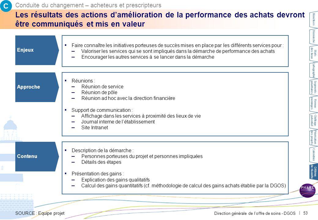 Direction générale de l'offre de soins - DGOS | 53 Les résultats des actions d'amélioration de la performance des achats devront être communiqués et m