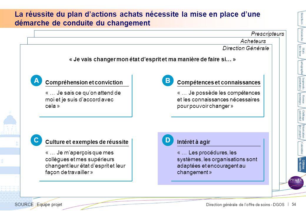 Direction générale de l'offre de soins - DGOS | 54 Prescripteurs Acheteurs La réussite du plan d'actions achats nécessite la mise en place d'une démar