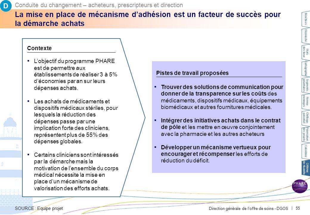 Direction générale de l'offre de soins - DGOS | 55 La mise en place de mécanisme d'adhésion est un facteur de succès pour la démarche achats ▪ L'objectif du programme PHARE est de permettre aux établissements de réaliser 3 à 5% d'économies par an sur leurs dépenses achats.