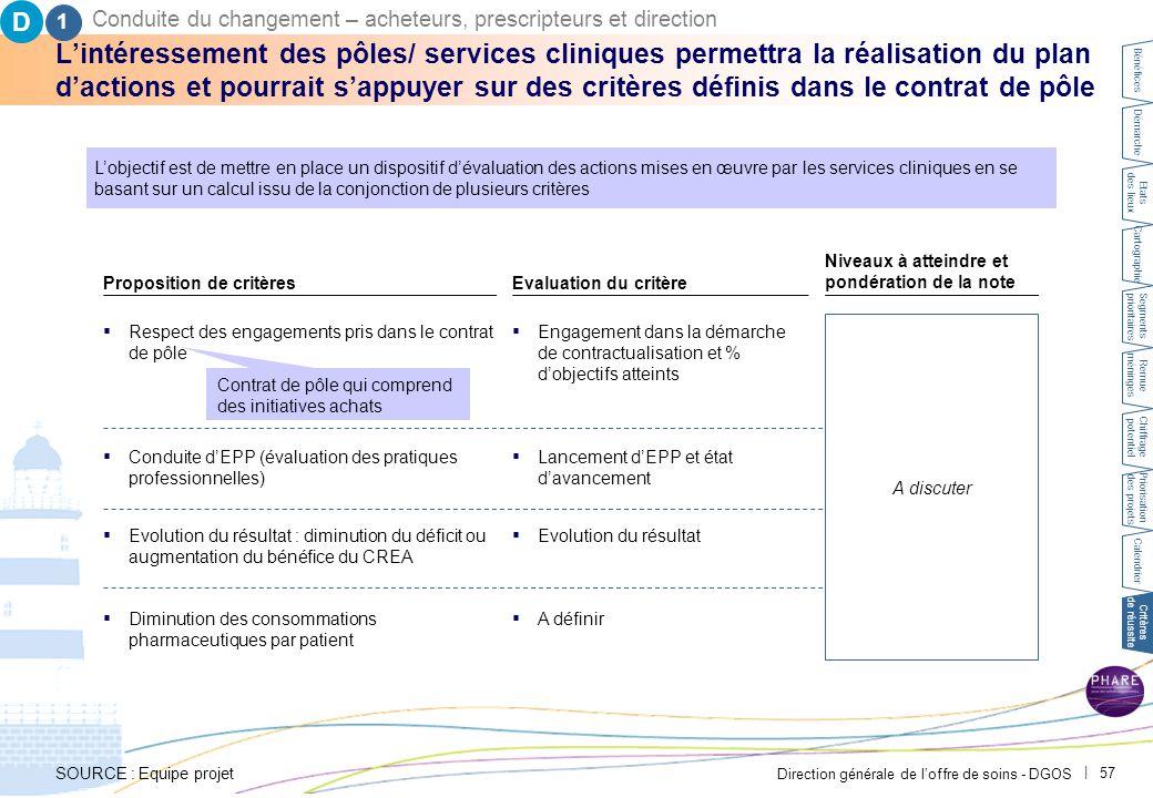 Direction générale de l'offre de soins - DGOS | 57 L'intéressement des pôles/ services cliniques permettra la réalisation du plan d'actions et pourrait s'appuyer sur des critères définis dans le contrat de pôle 1 L'objectif est de mettre en place un dispositif d'évaluation des actions mises en œuvre par les services cliniques en se basant sur un calcul issu de la conjonction de plusieurs critères Proposition de critèresEvaluation du critère Niveaux à atteindre et pondération de la note ▪ Engagement dans la démarche de contractualisation et % d'objectifs atteints Text ▪ Respect des engagements pris dans le contrat de pôle ▪ Evolution du résultatText ▪ Evolution du résultat : diminution du déficit ou augmentation du bénéfice du CREA ▪ A définirText ▪ Diminution des consommations pharmaceutiques par patient Contrat de pôle qui comprend des initiatives achats Text ▪ Conduite d'EPP (évaluation des pratiques professionnelles) A discuter ▪ Lancement d'EPP et état d'avancement D Conduite du changement – acheteurs, prescripteurs et direction SOURCE : Equipe projet Bénéfices Démarche Etats des lieux Cartographie Segments prioritaires Remue méninges Chiffrage potentiel Priorisation des projets Calendrier Critères de réussite