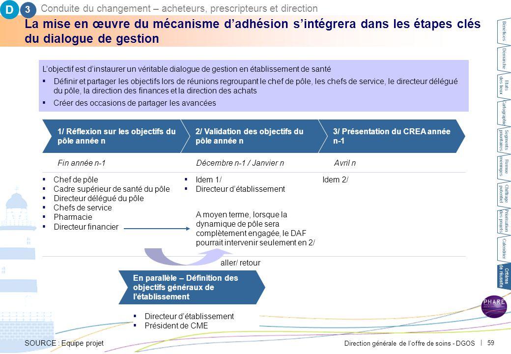 Direction générale de l'offre de soins - DGOS   59 La mise en œuvre du mécanisme d'adhésion s'intégrera dans les étapes clés du dialogue de gestion L'