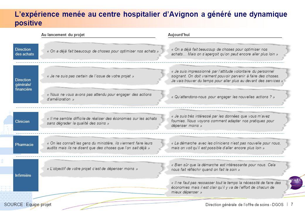 Direction générale de l'offre de soins - DGOS | 7 SOURCE : Equipe projet L'expérience menée au centre hospitalier d'Avignon a généré une dynamique positive Au lancement du projetAujourd'hui « Je ne suis pas certain de l'issue de votre projet » « Nous ne vous avons pas attendu pour engager des actions d'amélioration » « Il me semble difficile de réaliser des économies sur les achats sans dégrader la qualité des soins » « L'objectif de votre projet c'est de dépenser moins » « On a déjà fait beaucoup de choses pour optimiser nos achats… Mais on s'aperçoit qu'on peut encore aller plus loin » « Je suis impressionné par l'attitude volontaire du personnel soignant.
