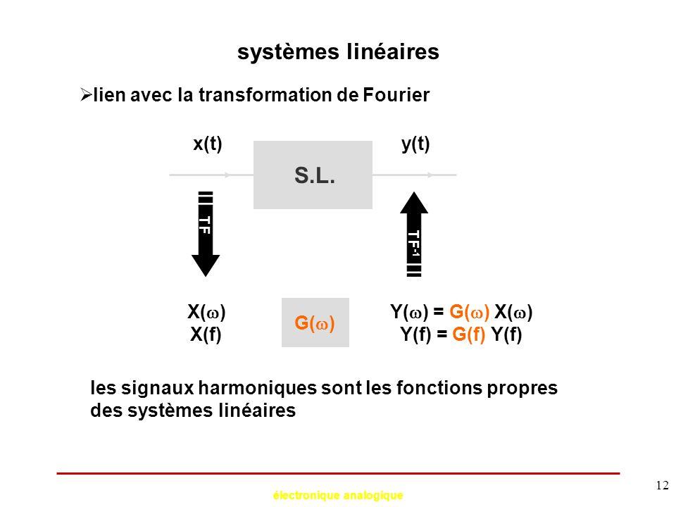 électronique analogique 12 systèmes linéaires  lien avec la transformation de Fourier S.L. X(  ) X(f) x(t)y(t) TF TF -1 Y(  ) = G(  ) X(  ) Y(f)