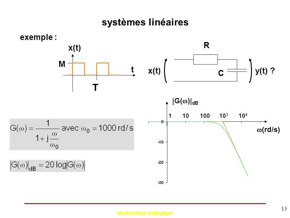 électronique analogique 13 systèmes linéaires exemple : R C x(t)y(t) ? x(t) t T M 1010010 3 10 4 1  (rd/s) |G(  )| dB