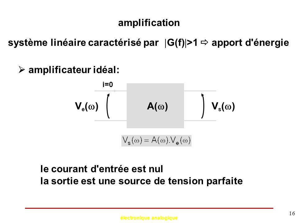 électronique analogique 16 amplification système linéaire caractérisé par  G(f)  >1  apport d'énergie  amplificateur idéal: Ve()Ve()Vs()Vs()A(
