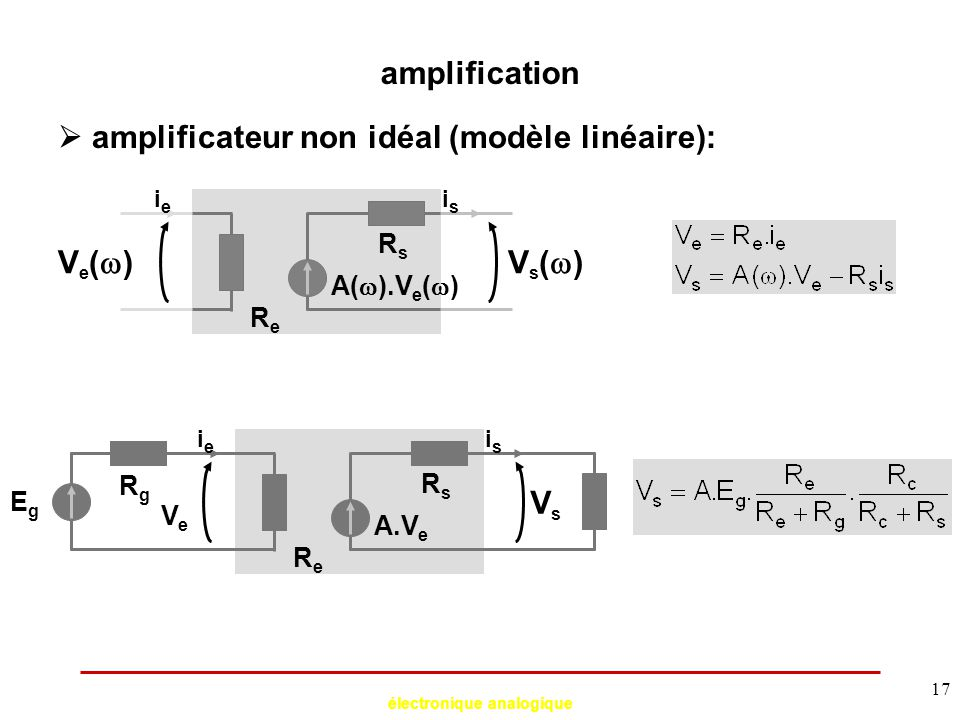 électronique analogique 17 amplification  amplificateur non idéal (modèle linéaire): Ve()Ve()Vs()Vs() A(  ).V e (  ) ieie isis ReRe RsRs VsVs A
