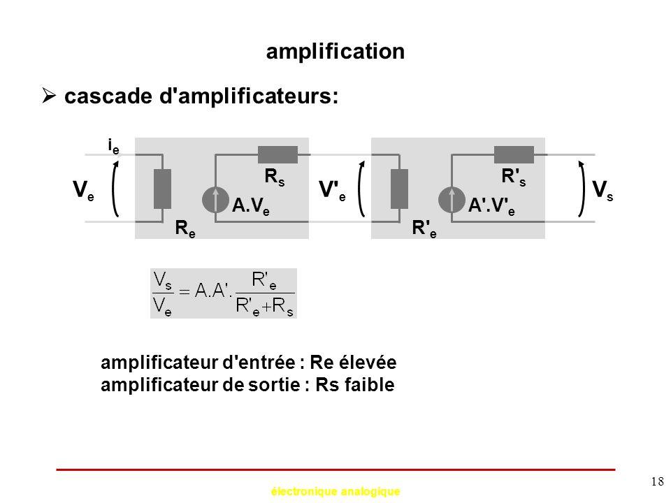 électronique analogique 18 amplification  cascade d'amplificateurs: VeVe A.V e ieie ReRe RsRs V' e VsVs A'.V' e R' e R' s amplificateur d'entrée : Re