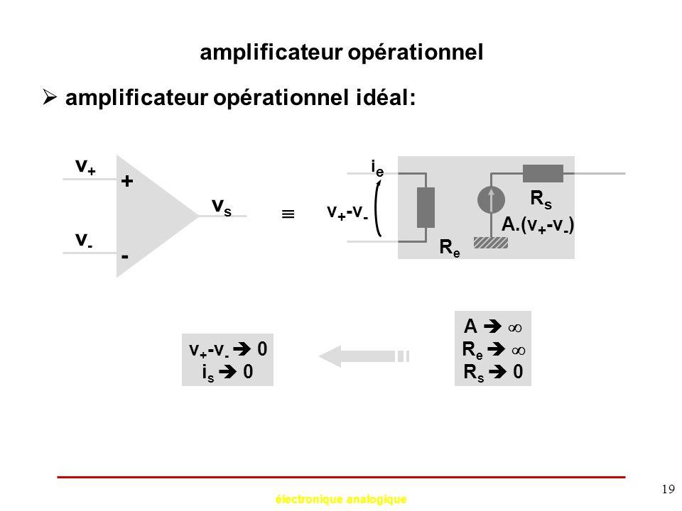 électronique analogique 19 amplificateur opérationnel  amplificateur opérationnel idéal: A.(v + -v - ) ieie ReRe RsRs + - v+v+ v-v- vsvs  v + -v - A