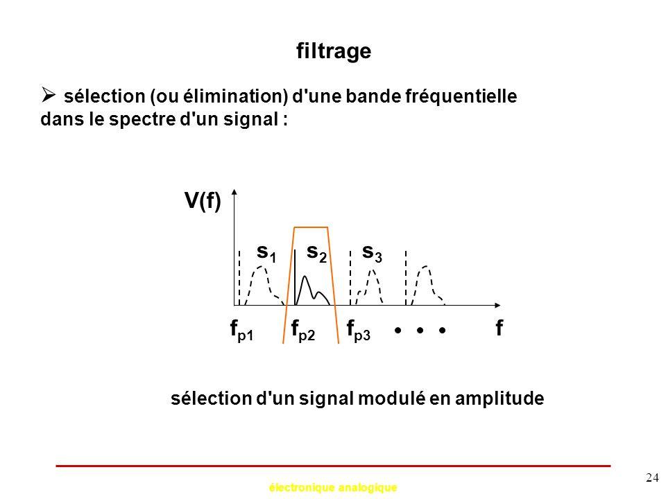 électronique analogique 24 filtrage  sélection (ou élimination) d'une bande fréquentielle dans le spectre d'un signal : f V(f) f p1 f p2 f p3 s1s1 s2