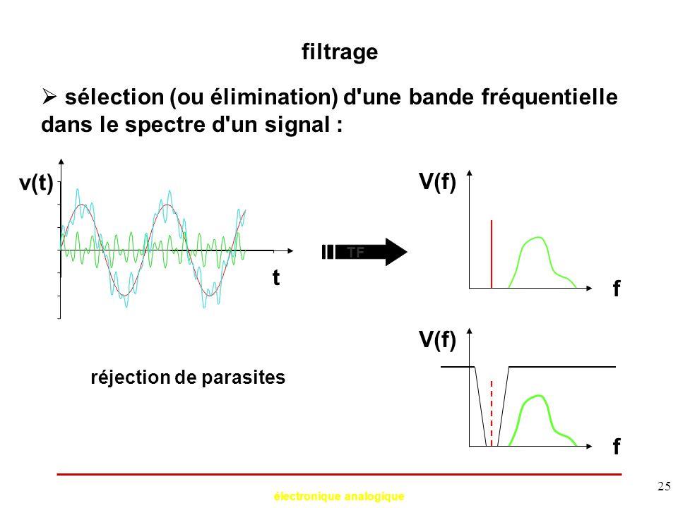 électronique analogique 25 filtrage  sélection (ou élimination) d'une bande fréquentielle dans le spectre d'un signal : t TF f V(f) réjection de para