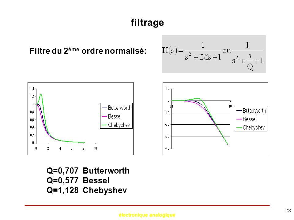 électronique analogique 28 filtrage Filtre du 2 éme ordre normalisé: Q=0,707 Butterworth Q=0,577 Bessel Q=1,128 Chebyshev