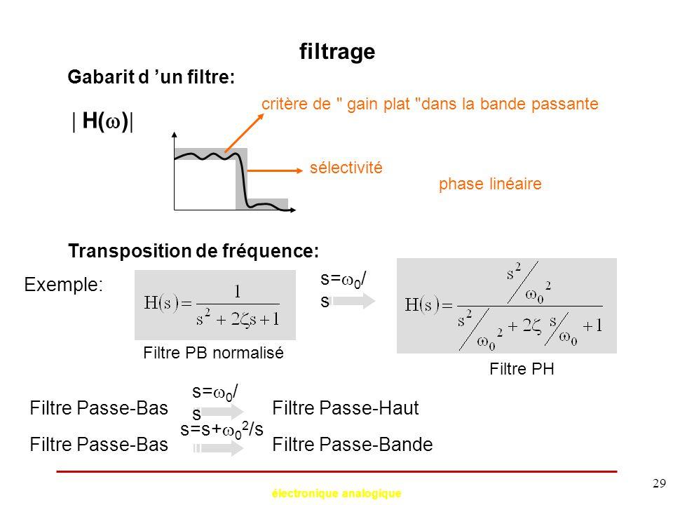 électronique analogique 29 filtrage Gabarit d 'un filtre:  H(  )  critère de