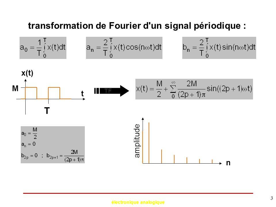 électronique analogique 24 filtrage  sélection (ou élimination) d une bande fréquentielle dans le spectre d un signal : f V(f) f p1 f p2 f p3 s1s1 s2s2 s3s3 sélection d un signal modulé en amplitude