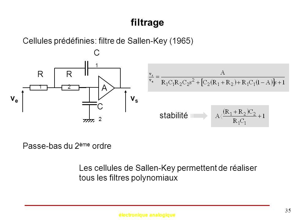 électronique analogique 35 filtrage Cellules prédéfinies: filtre de Sallen-Key (1965) vsvs A veve C2C2 stabilité Passe-bas du 2 ème ordre C1C1 R1R1 R2
