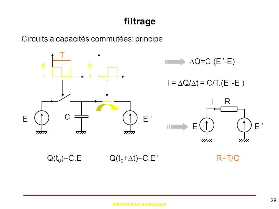 électronique analogique 39 filtrage Circuits à capacités commutées: principe E C 11 22 E ' Q(t 0 )=C.E Q(t 0 +  t)=C.E '  Q=C.(E '-E) I =  Q/ 