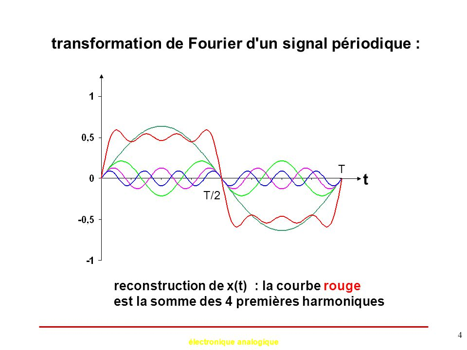 électronique analogique 4 transformation de Fourier d'un signal périodique : t T T/2 reconstruction de x(t) : la courbe rouge est la somme des 4 premi