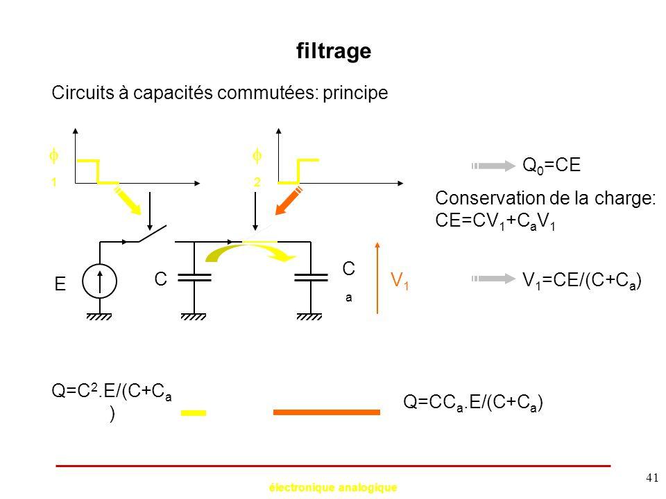 électronique analogique 41 filtrage Circuits à capacités commutées: principe E C CaCa 11 22 Q=C.E Q 0 =CE V1V1 Q=C 2.E/(C+C a ) Q=CC a.E/(C+C a )