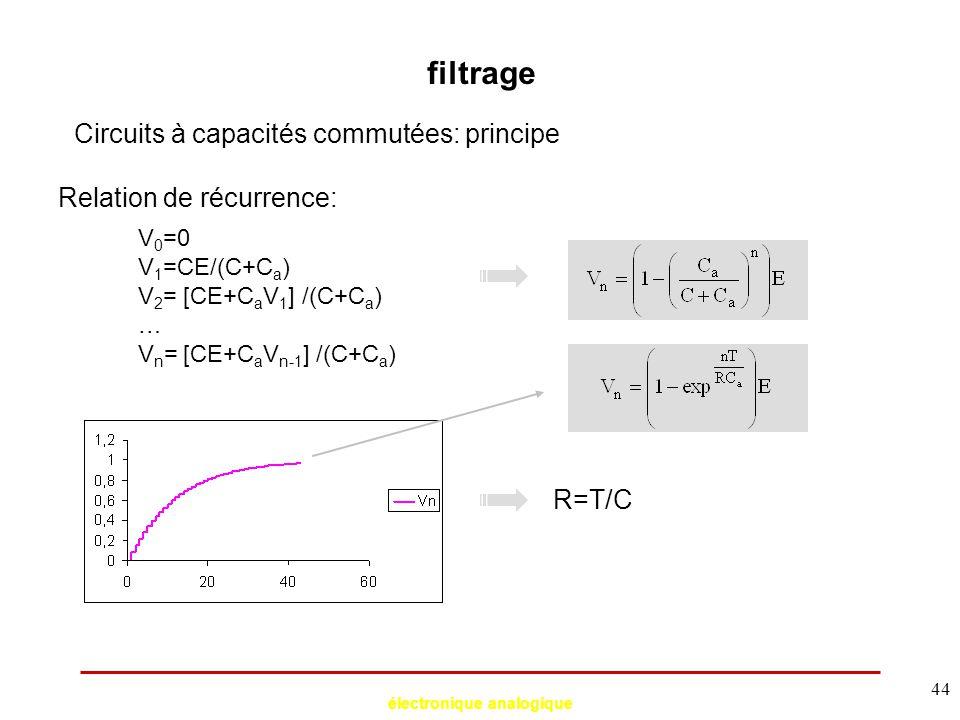 électronique analogique 44 filtrage Circuits à capacités commutées: principe Relation de récurrence: V 0 =0 V 1 =CE/(C+C a ) V 2 = [CE+C a V 1 ] /(C+C