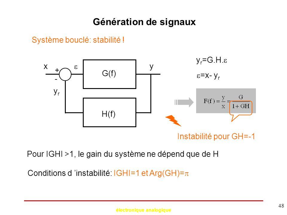 électronique analogique 48 Génération de signaux Système bouclé: stabilité ! xy G(f) Pour IGHI >1, le gain du système ne dépend que de H + - H(f)  yr