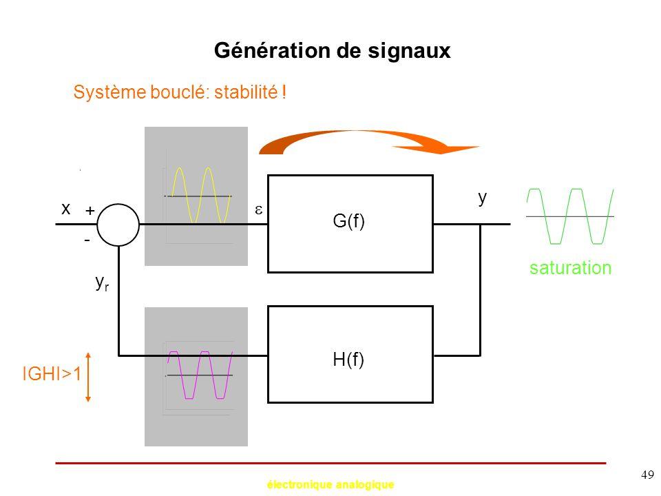 électronique analogique 49 Génération de signaux Système bouclé: stabilité ! y G(f) H(f)  yryr IGHI>1 saturation - x +
