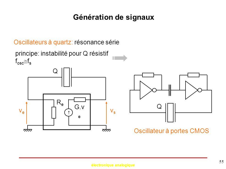 électronique analogique 55 Génération de signaux Oscillateurs à quartz: résonance série Q veve vsvs ReRe G.v e principe: instabilité pour Q résistif f