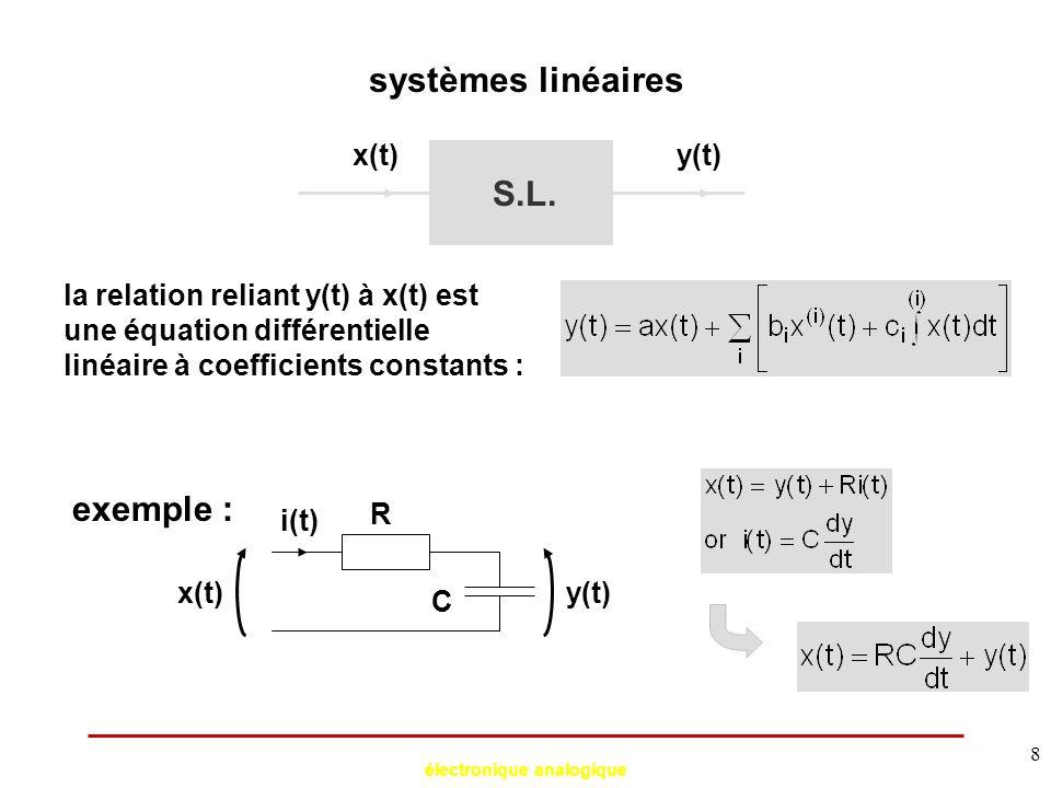 électronique analogique 9 systèmes linéaires exemple : R C x(t)y(t) i(t) si x(t) est sinusoïdal : x(t)=Xsin(  t), alors y(t) est aussi sinusoïdal : y(t)=AXsin(  t+  )