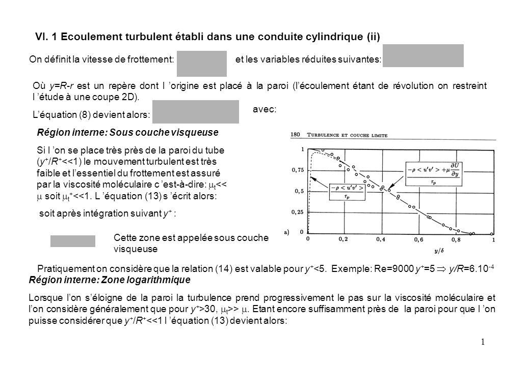 1 Cette zone est appelée sous couche visqueuse On définit la vitesse de frottement: et les variables réduites suivantes: Où y=R-r est un repère dont l 'origine est placé à la paroi (l'écoulement étant de révolution on restreint l 'étude à une coupe 2D).
